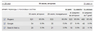 Общий трафик с ПС на блог